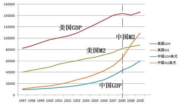china-m2-gdp-ratio-chart-02