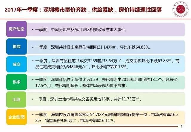 shenzhen-housing-prices-fall-supply-shortage-house-prices-decrease-01