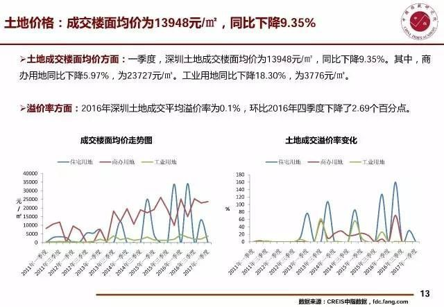 shenzhen-housing-prices-fall-supply-shortage-house-prices-decrease-13