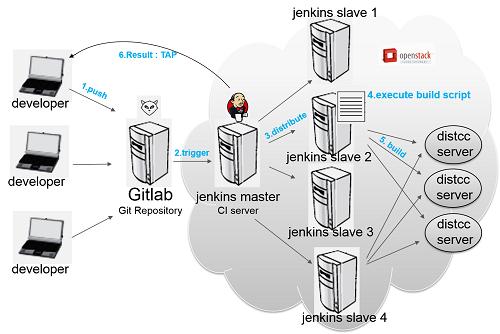 gitlab-jenkins-set-up-continuous-integration-ci-environment-01
