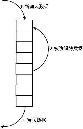 fifo-lru-lfu-huan-cun-tao-tai-suan-fa-de-yuan-li-02