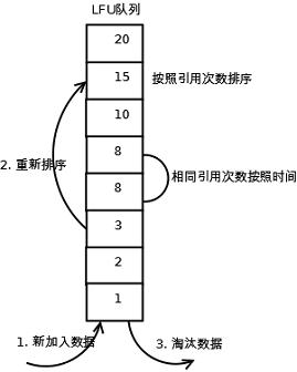 fifo-lru-lfu-huan-cun-tao-tai-suan-fa-de-yuan-li-03