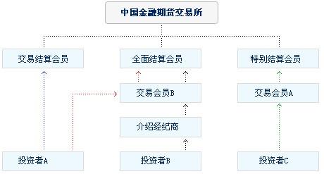 futures-clearing-members-of-full-clearing-members-non-clearing-members