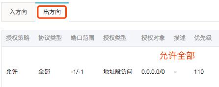 a-li-yun-teng-xun-yun-aws-yun-zi-ding-yi-an-quan-zu-ce-lve-44
