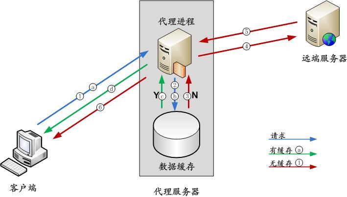 centos-7-3-an-zhuang-pei-zhi-squid-dai-li-fu-wu-qi-01