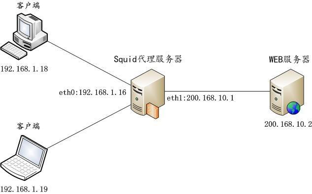 centos-7-3-an-zhuang-pei-zhi-squid-dai-li-fu-wu-qi-03
