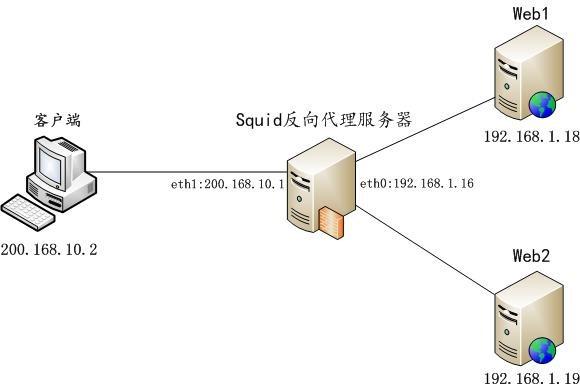 centos-7-3-an-zhuang-pei-zhi-squid-dai-li-fu-wu-qi-08