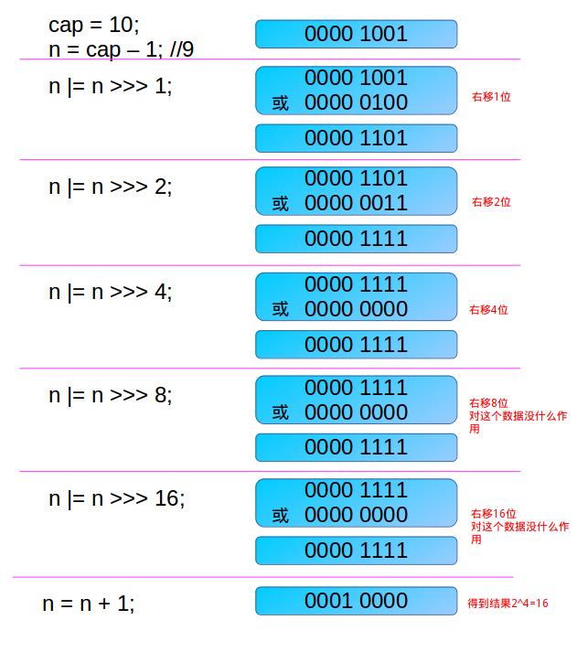 hashmap-yuan-ma-hash-tablesizefor-04